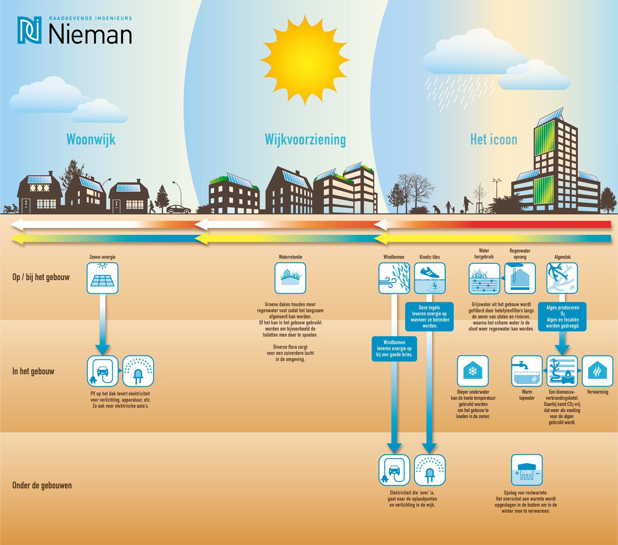 Infographic_Autarkische_wijk_1